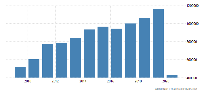 bolivia international tourism number of departures wb data