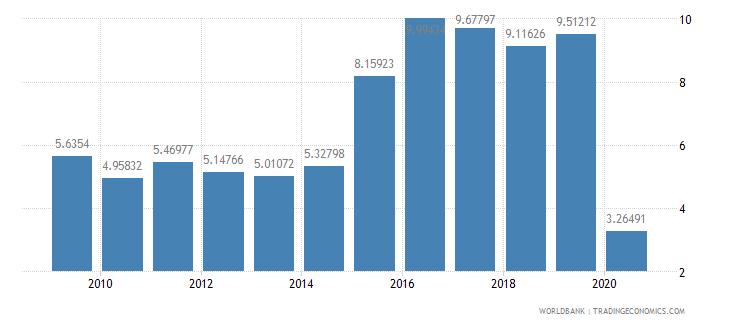 bolivia international tourism receipts percent of total exports wb data
