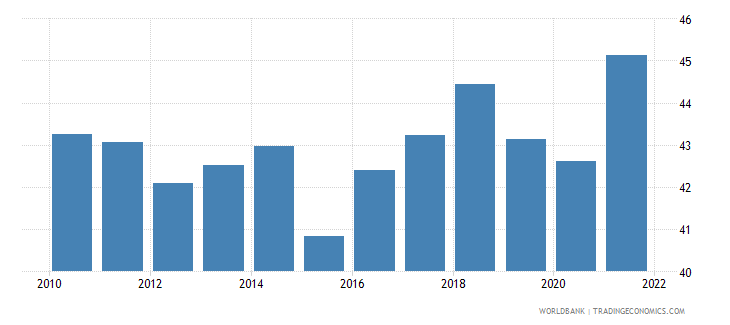 bolivia labor force female percent of total labor force wb data