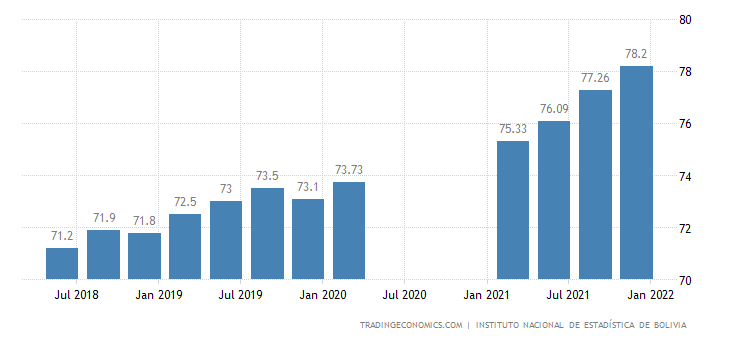Bolivia Labor Force Participation Rate