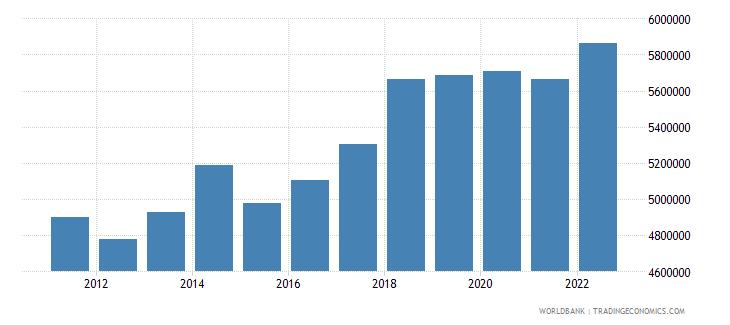 bolivia labor force total wb data