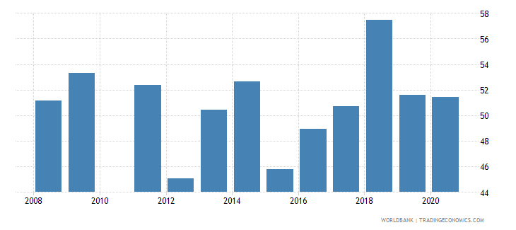 bolivia labor force with basic education female percent of female labor force wb data