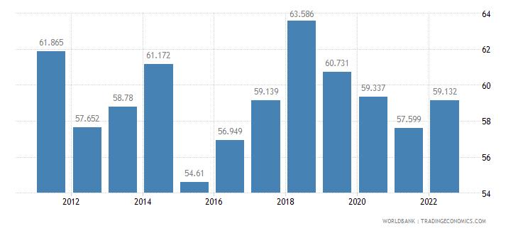 bolivia labor participation rate female percent of female population ages 15 plus  wb data