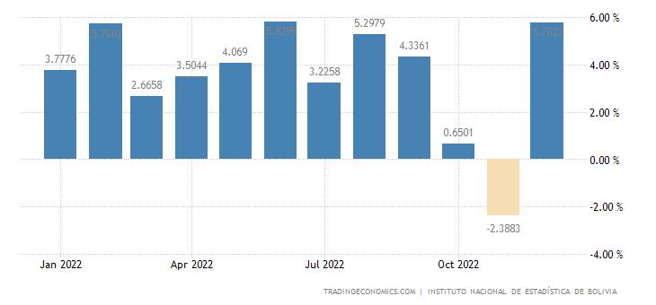 Bolivia Leading Economic Index