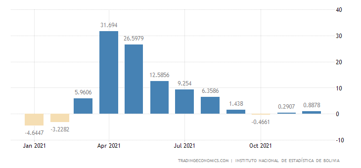 Bolivia Leading Economic Index