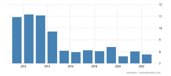 bolivia lending interest rate percent wb data
