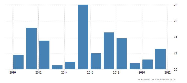 bolivia liquid assets to deposits and short term funding percent wb data