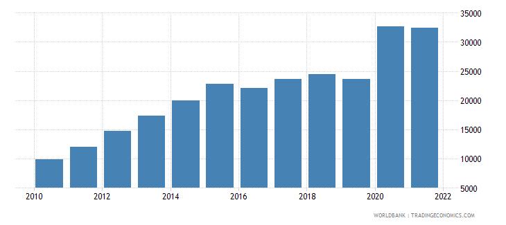 bolivia liquid liabilities in millions usd 2000 constant wb data