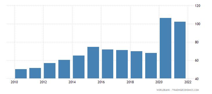 bolivia liquid liabilities to gdp percent wb data