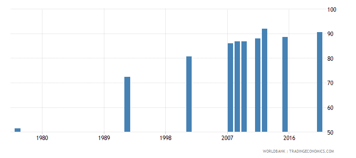 bolivia literacy rate adult female percent of females ages 15 and above wb data