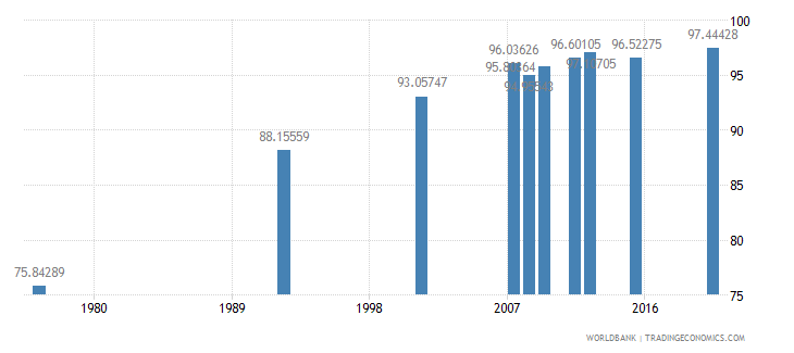 bolivia literacy rate adult male percent of males ages 15 and above wb data