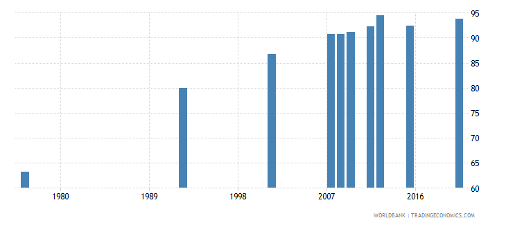 bolivia literacy rate adult total percent of people ages 15 and above wb data