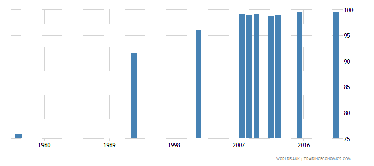 bolivia literacy rate youth female percent of females ages 15 24 wb data