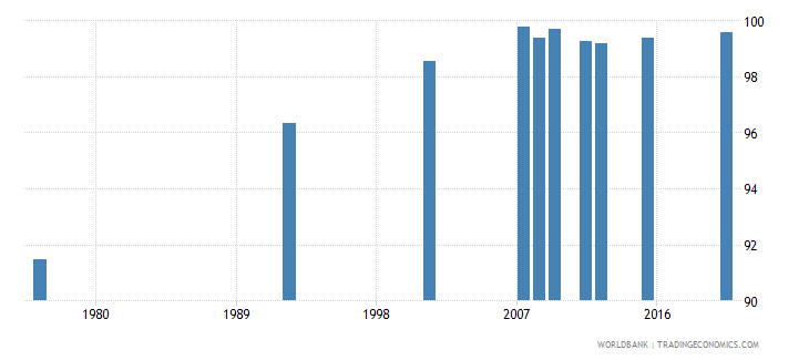 bolivia literacy rate youth male percent of males ages 15 24 wb data
