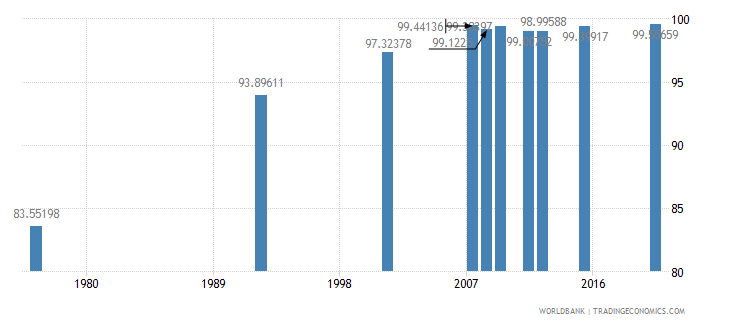 bolivia literacy rate youth total percent of people ages 15 24 wb data