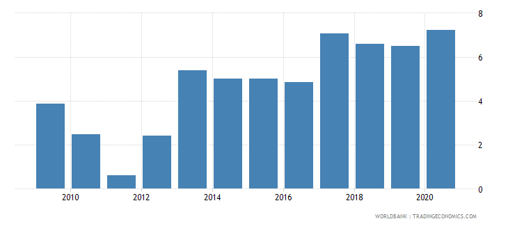 bolivia loans from nonresident banks amounts outstanding to gdp percent wb data
