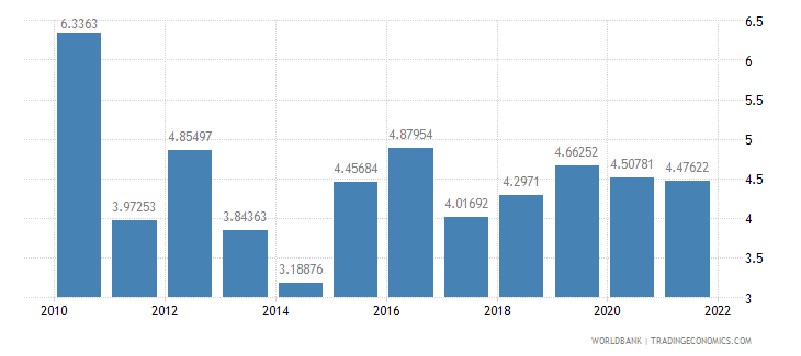 bolivia manufactures exports percent of merchandise exports wb data
