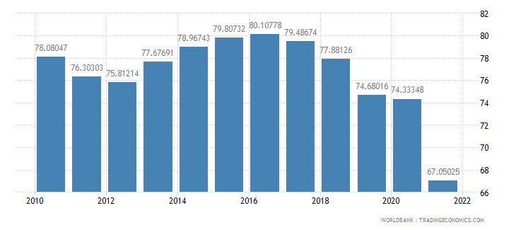 bolivia manufactures imports percent of merchandise imports wb data