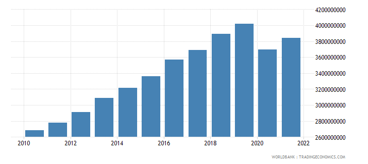 bolivia manufacturing value added constant 2000 us dollar wb data