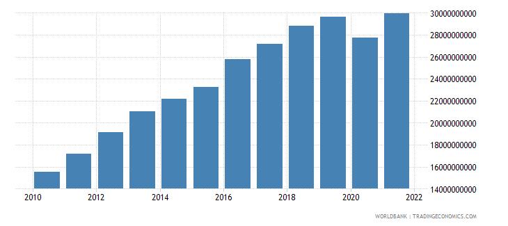 bolivia manufacturing value added current lcu wb data