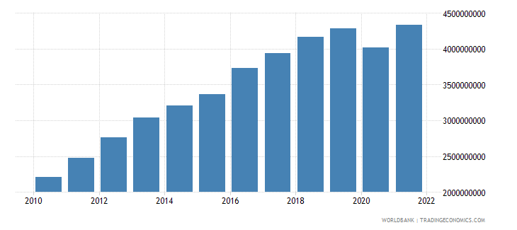 bolivia manufacturing value added us dollar wb data
