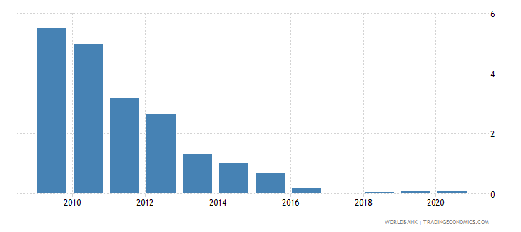 bolivia merchandise exports by the reporting economy residual percent of total merchandise exports wb data