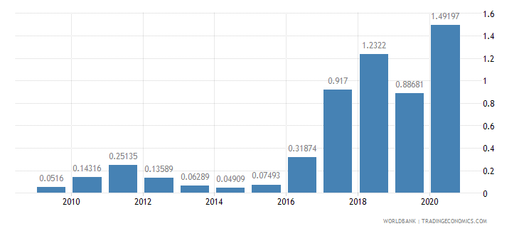 bolivia merchandise exports to developing economies in europe  central asia percent of total merchandise exports wb data