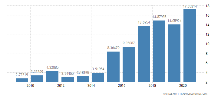 bolivia merchandise exports to developing economies outside region percent of total merchandise exports wb data