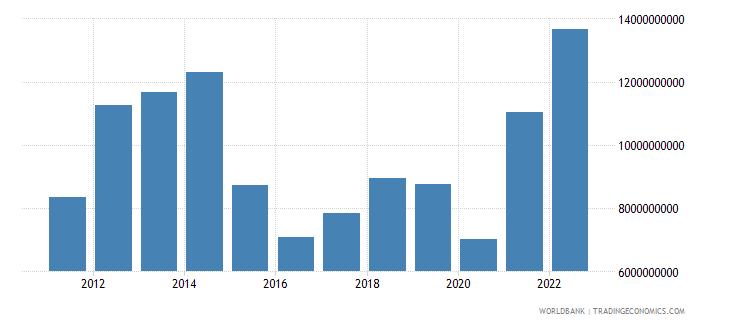 bolivia merchandise exports us dollar wb data