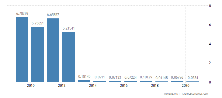 bolivia merchandise imports by the reporting economy residual percent of total merchandise imports wb data