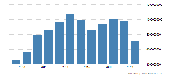 bolivia merchandise imports by the reporting economy us dollar wb data
