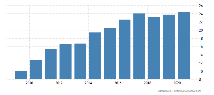 bolivia merchandise imports from developing economies in east asia  pacific percent of total merchandise imports wb data