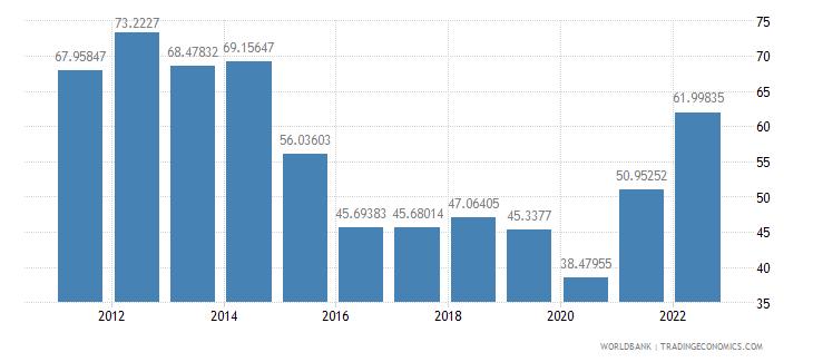 bolivia merchandise trade percent of gdp wb data