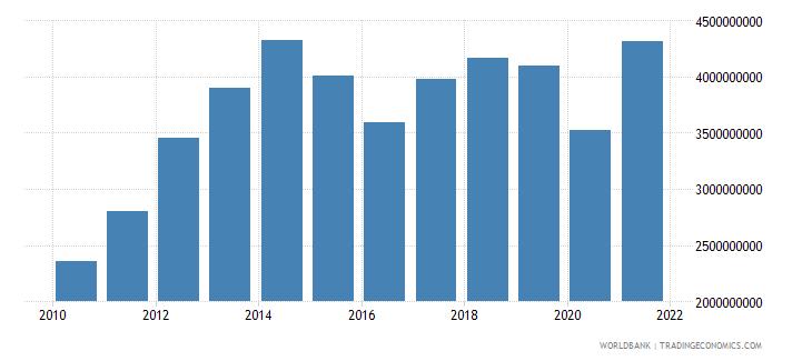 bolivia military expenditure current lcu wb data