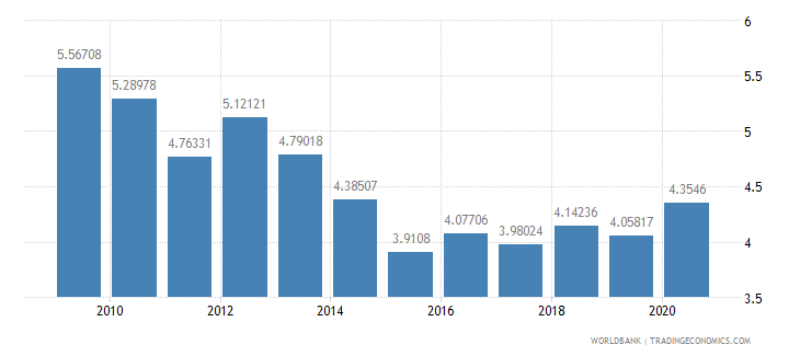 bolivia military expenditure percent of central government expenditure wb data