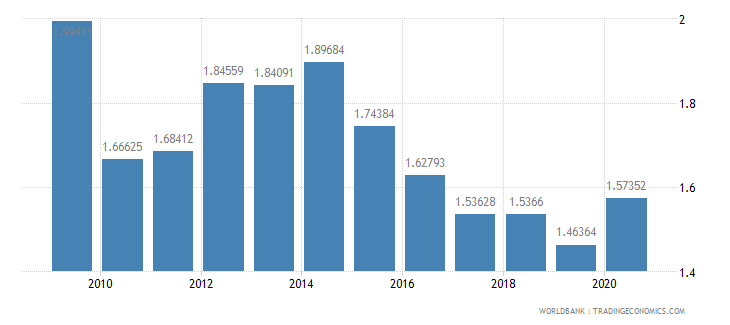 bolivia military expenditure percent of gdp wb data