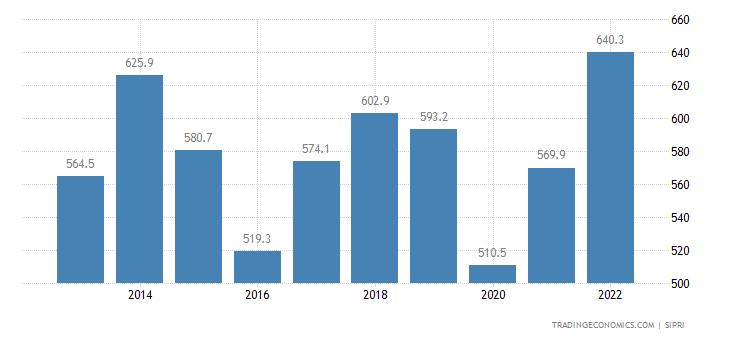 Bolivia Military Expenditure