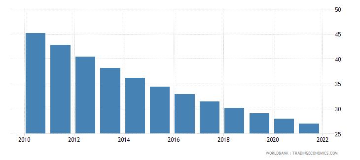 bolivia mortality rate under 5 male per 1000 wb data