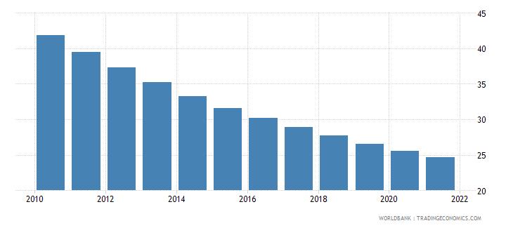 bolivia mortality rate under 5 per 1 000 wb data