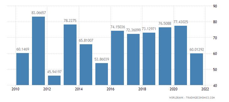 bolivia multilateral debt service percent of public and publicly guaranteed debt service wb data