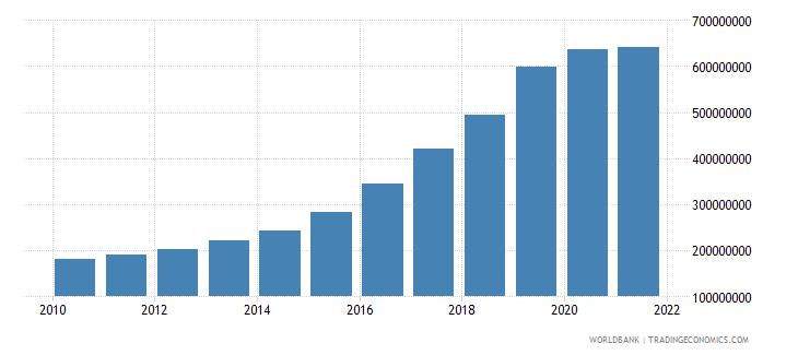 bolivia multilateral debt service tds us dollar wb data