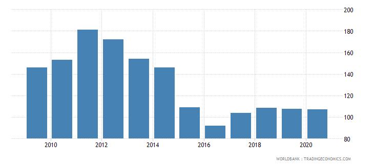 bolivia net barter terms of trade index 2000  100 wb data