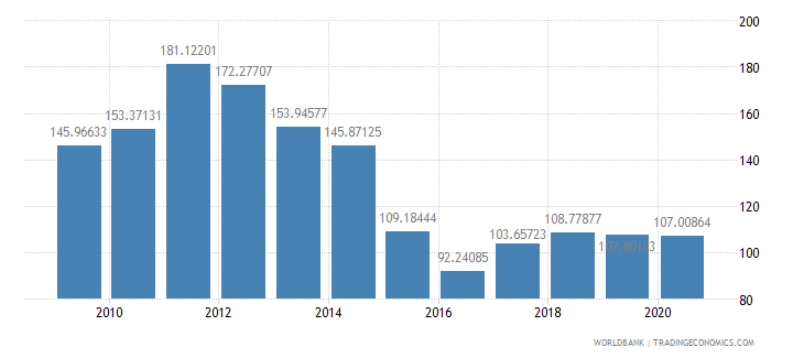 bolivia net barter terms of trade index 2000  100 wb data