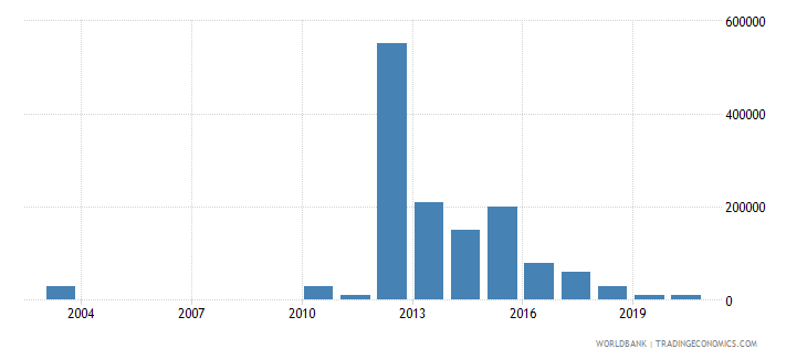 bolivia net bilateral aid flows from dac donors australia us dollar wb data