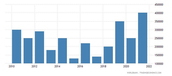 bolivia net bilateral aid flows from dac donors austria us dollar wb data