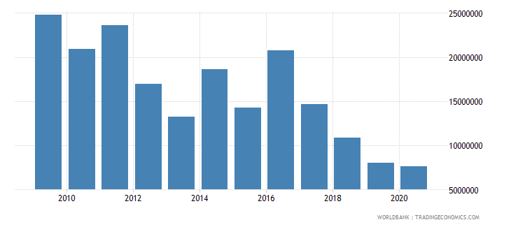 bolivia net bilateral aid flows from dac donors belgium us dollar wb data