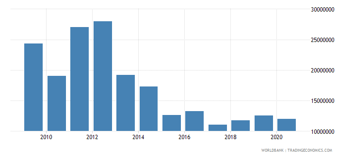 bolivia net bilateral aid flows from dac donors canada us dollar wb data