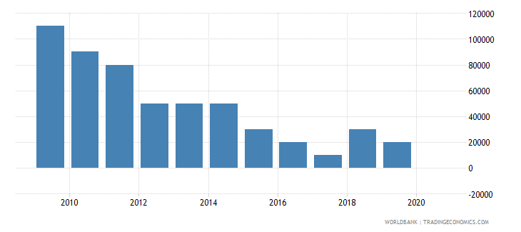 bolivia net bilateral aid flows from dac donors czech republic current us$ wb data