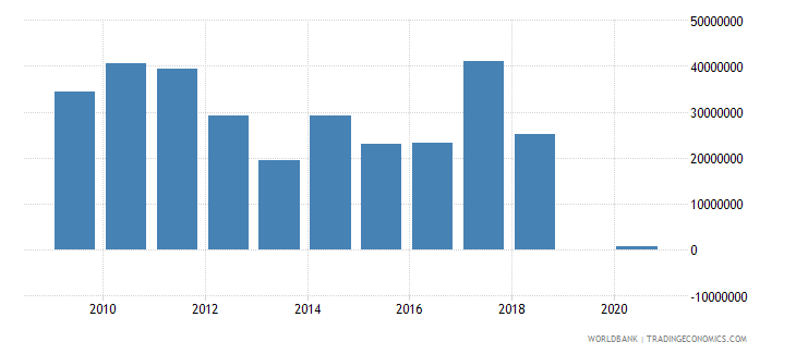 bolivia net bilateral aid flows from dac donors denmark us dollar wb data