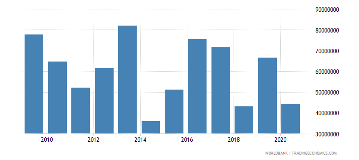 bolivia net bilateral aid flows from dac donors european commission us dollar wb data